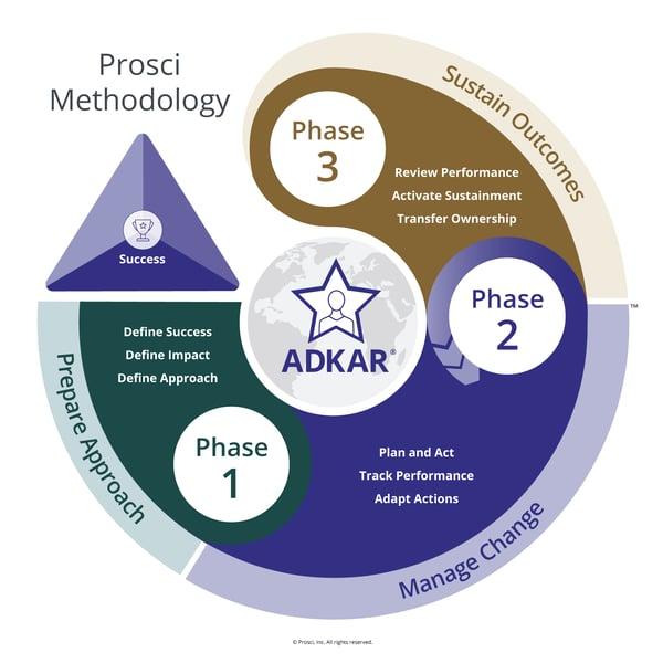 4_Prosci-Methodology-Title-copyright-01
