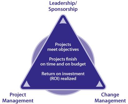 Prosci_PCT_Model