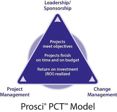 Prosci_PCT_Model_with_Title