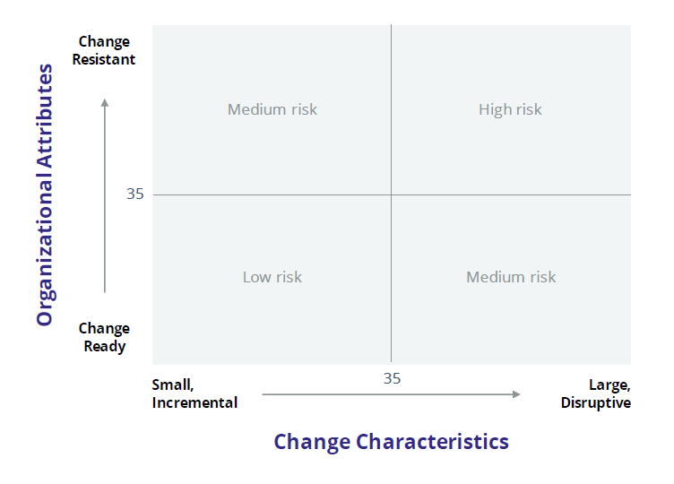 Change Risk Assessment Grid