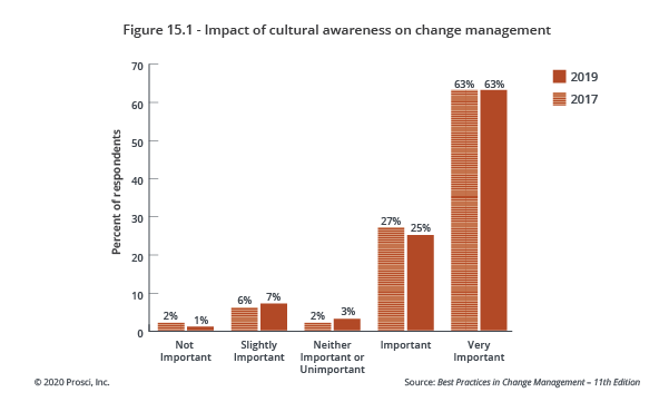Fig. 15.1_impact-of-cultural-awareness-on-cm