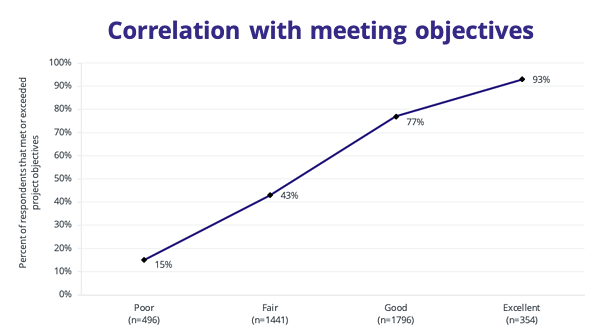 Figure-5.1-Correlation-with-meeting-objectives (1)