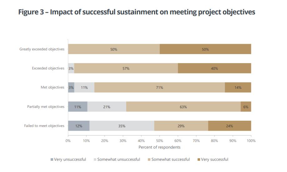 sustaining-change-figure-3-impact-on-sucessful-change