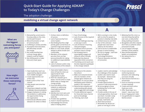 Quick start guide for applying ADKAR to todays change challenges_mobilize_thumbnail