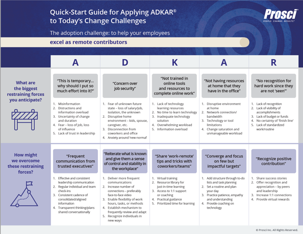 Quick start guide for applying ADKAR to todays change challenges_remote_thumbnail