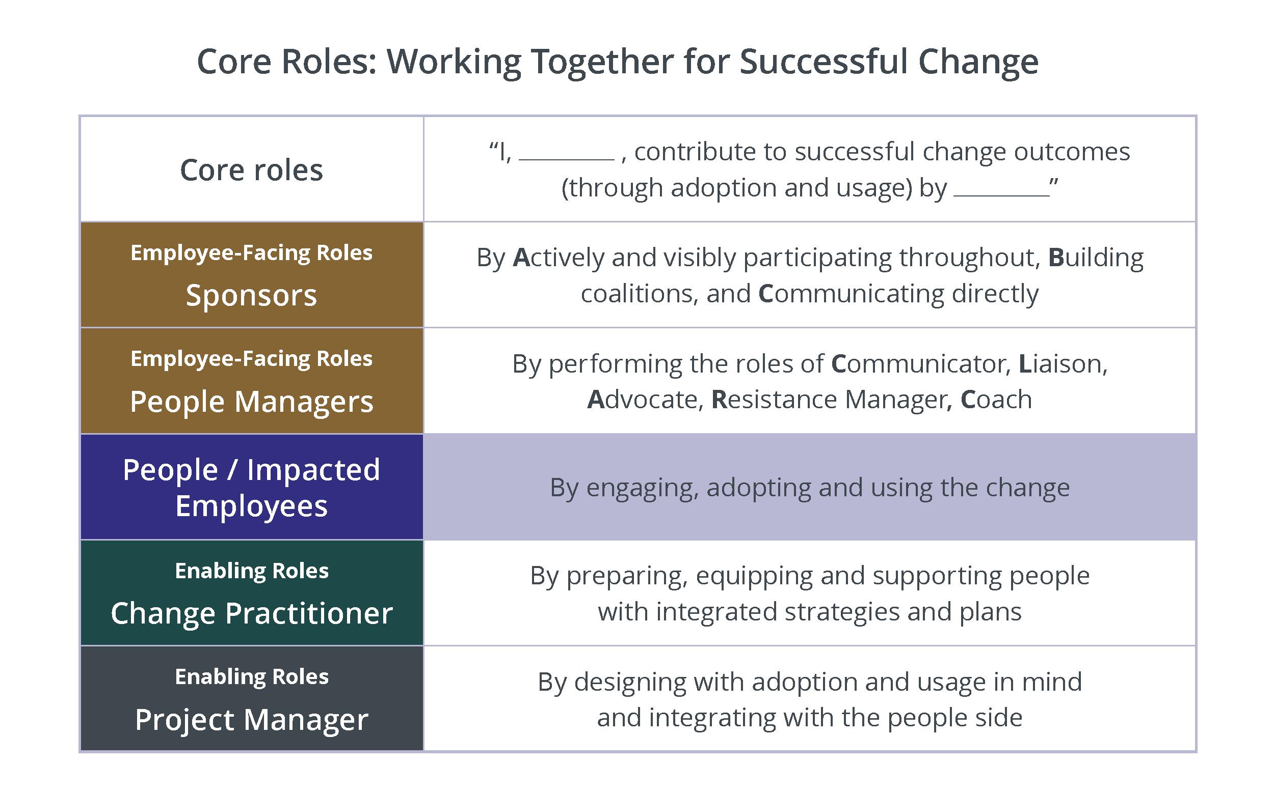 Core-roles (1)