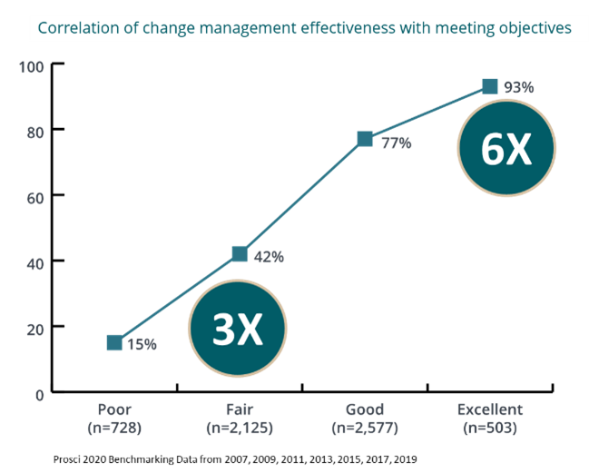 Correlation of change management effectiveness with meeting objectives_11e