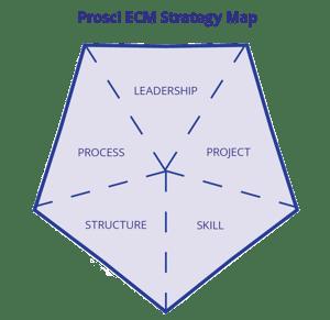 ECM Strategy Map