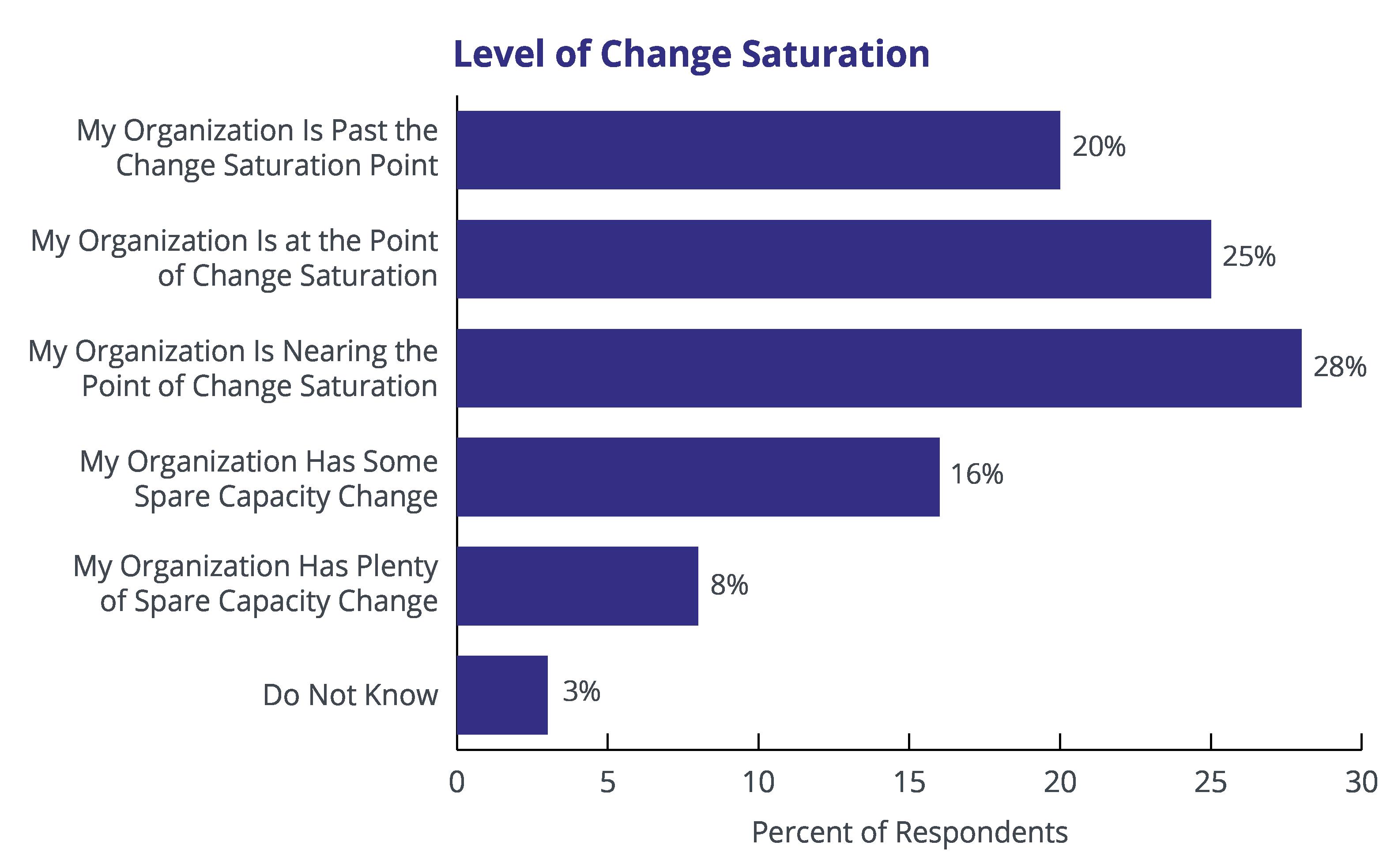 Level-of-Change-Saturation-2019-data