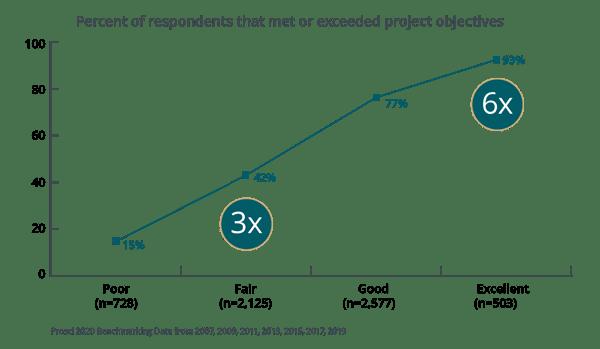 Percent of respondents (1)