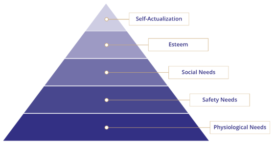 Prosci-Maslows-Hierarchy-of-Needs