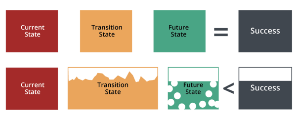 Prosci-Unified-Value-Prop-Transitions