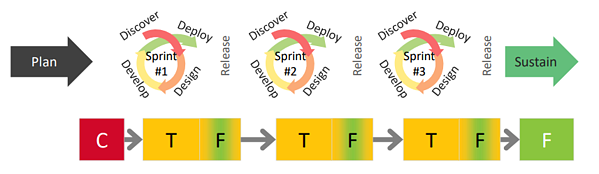 aligning-cm-with-agile-releases