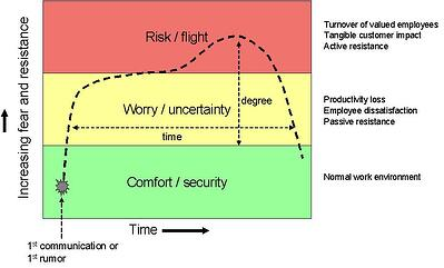 Flight-risk-model