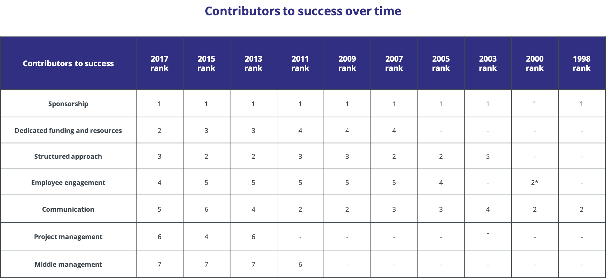 contributers-to-success-over-time-prosci (1)