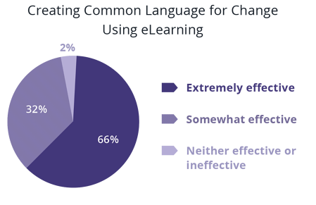 effectiveness_of_using_adkar_as_a_common_language_for_change