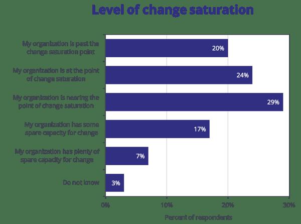 level-of-change-saturation-prosci (1)