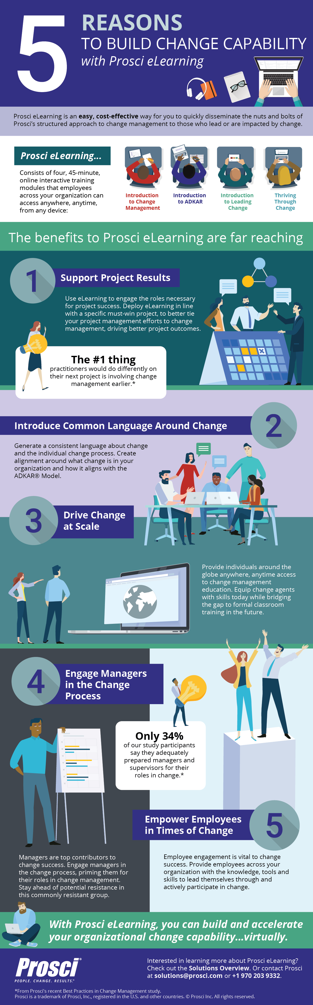 Prosci-eLearning-Infographic