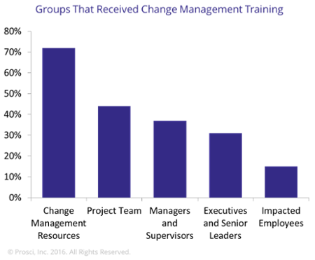Groups_that_received_change_management_training