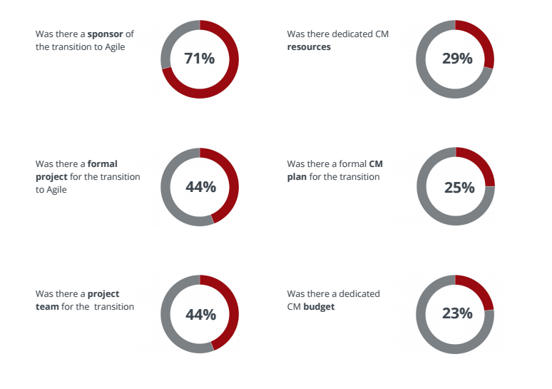 Key Findings of the Change Management and Agile Research Report