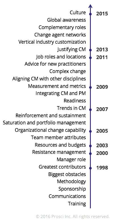 The history of change management