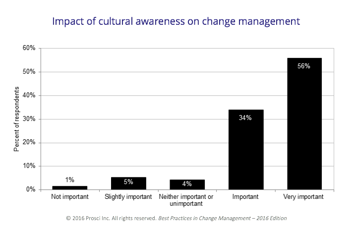 Impact-of-cultural-awareness-graph.png