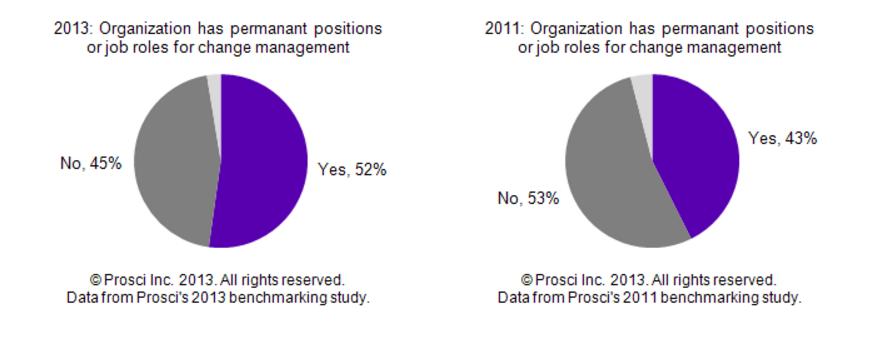 CM155_Prevalence_of_Change_Management_Job_Roles.png