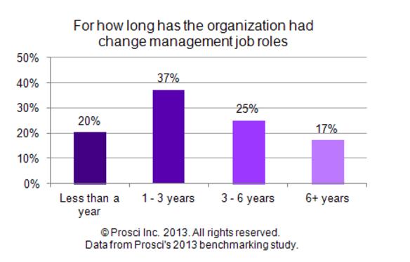 CM155_history_of_CM_job_role.png