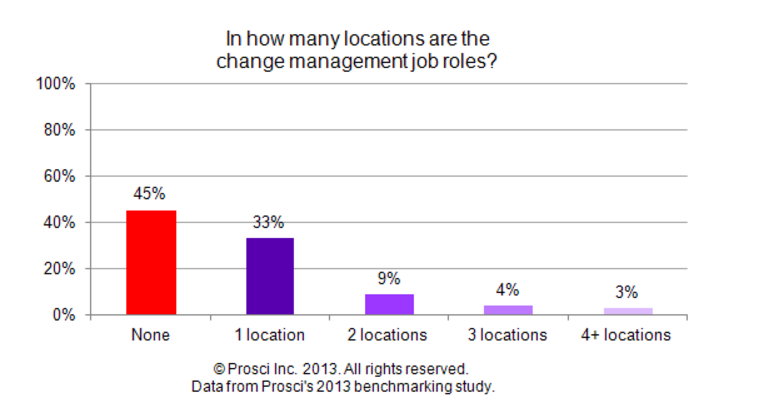 CM155_locations_of_job_role.png
