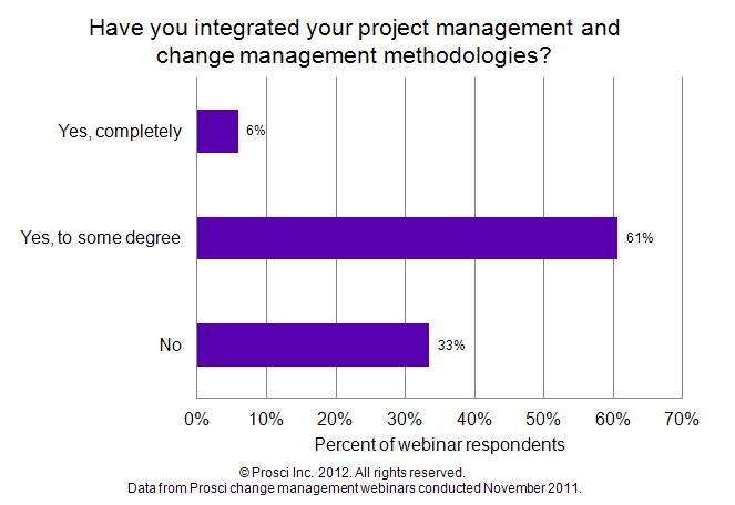 CM171-integration-of-methodologies.png