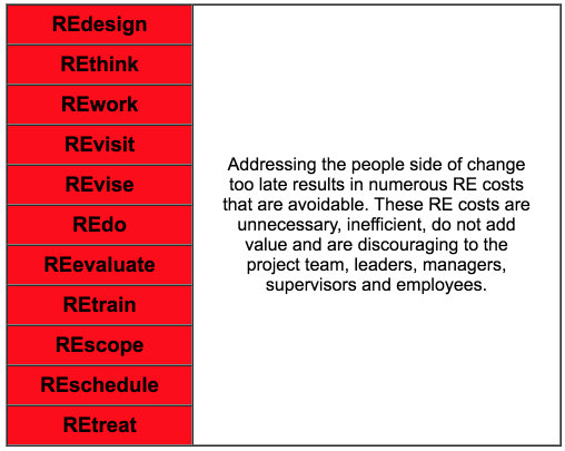 Cost of the REs