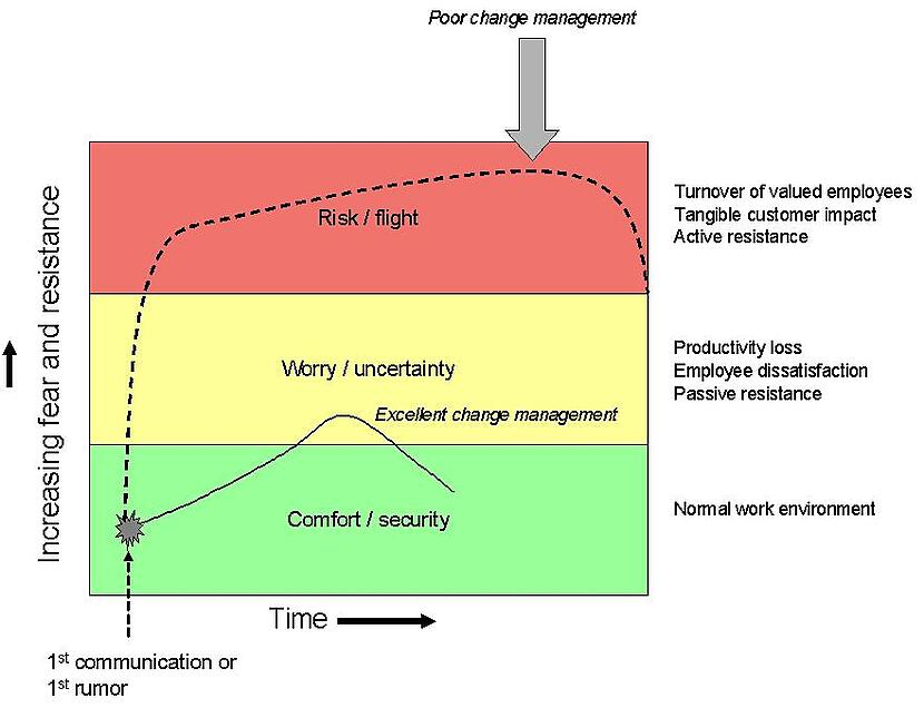 Effectiveness of managing change