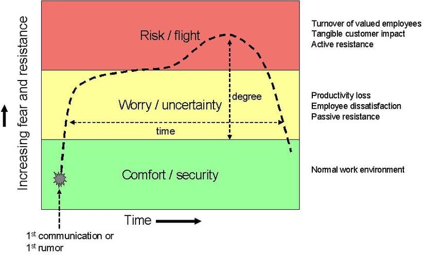 Flight-risk model