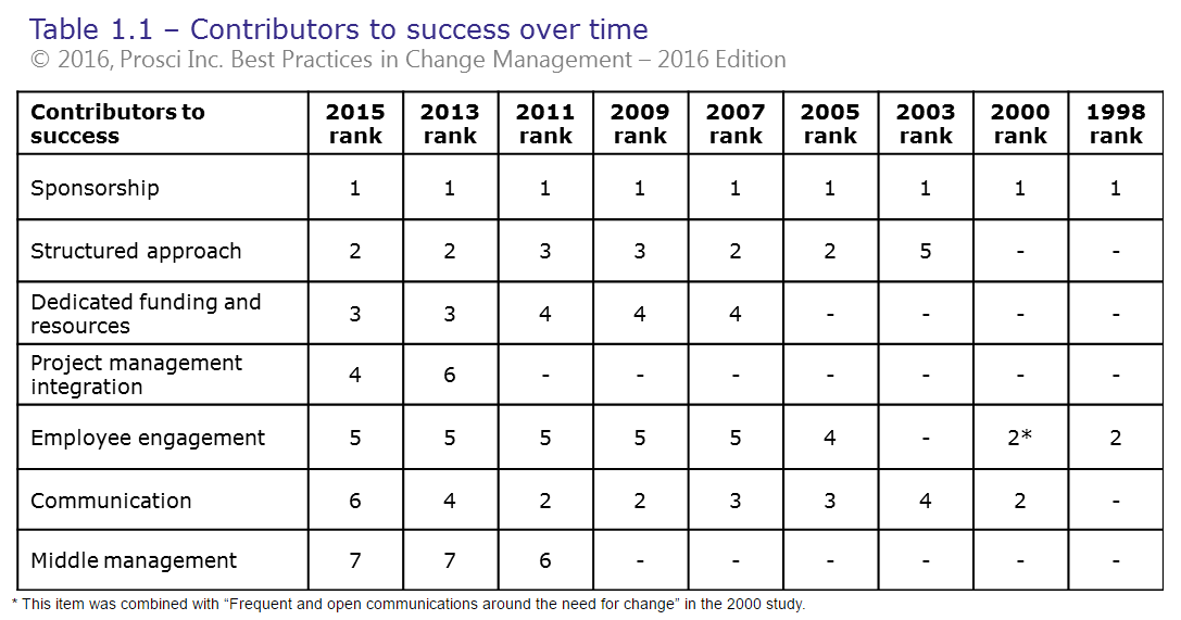 contributors_to_success_over_time.png
