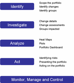 Prosci's Change Portfolio Management Process