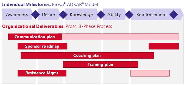 ADKAR Model