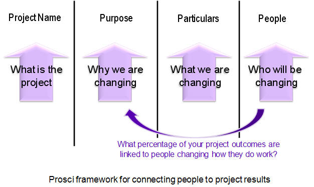 Prosci framework for connecting people to project results