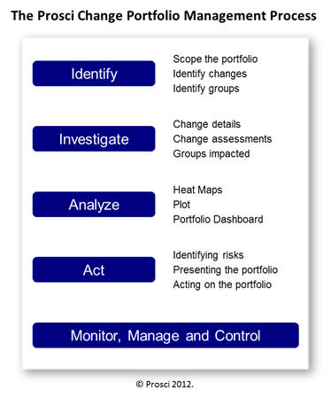 Prosci Change Portfolio Management Process
