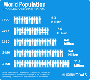 World population graph