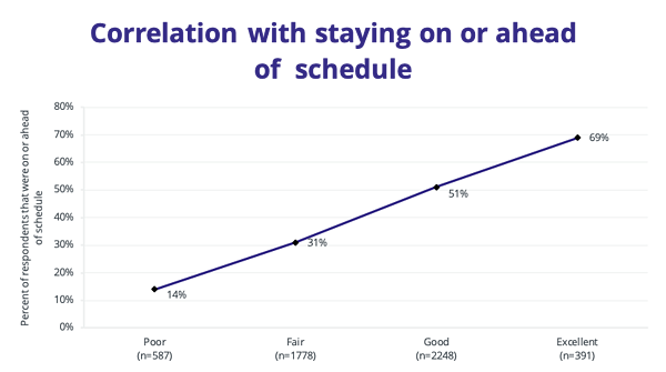Figure-5.2-Correlation-with-staying-on-or-ahead-of-schedule (1)