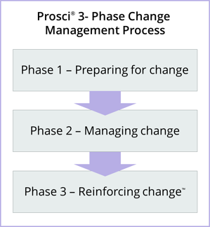 3 Phase Process Short.png
