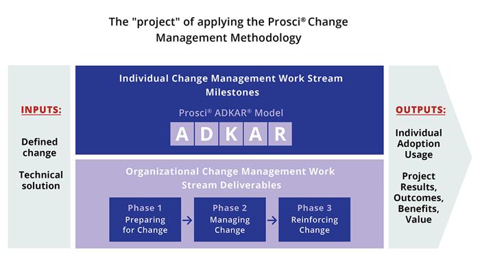 change management in project management speak