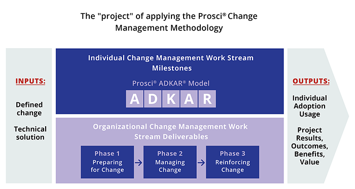 change management in project management speak