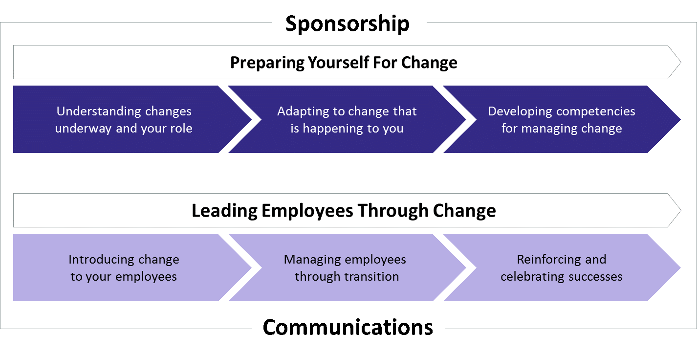 Change Management Process for Managers and Supervisors