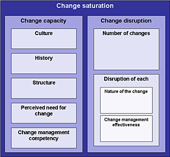 Change Saturation Model