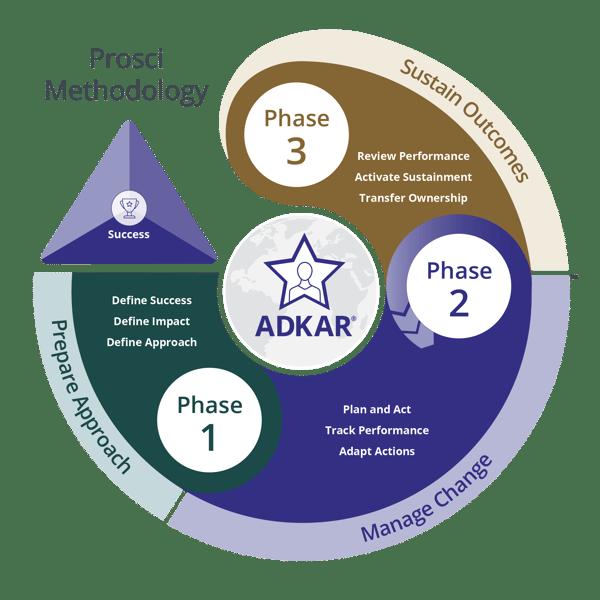 Prosci-Methodology-400