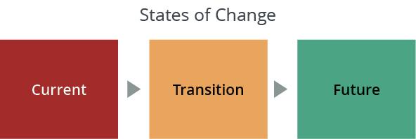 States-of-Change