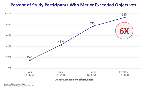 Impact of change management on project outcomes